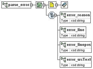 XML Schema Documentation